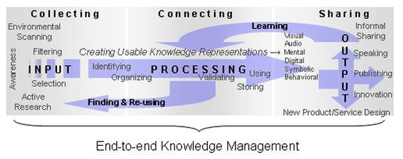 Diagram of End-to-End Knowledge Management