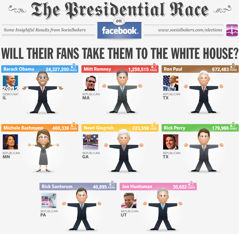Us_elections_2012_infograph
