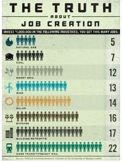 Truth-job-creation