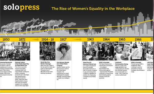 Rise-of-womens-equality