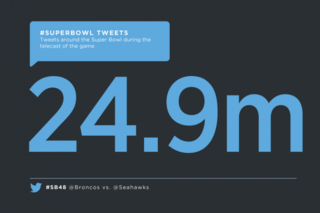 SuperBowl Total Tweets