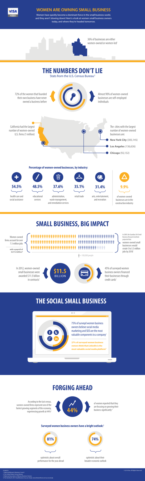 Visa_Business_March_infographic_030614