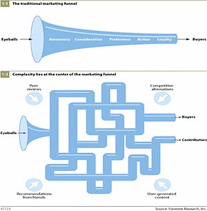 Engagementfunnel